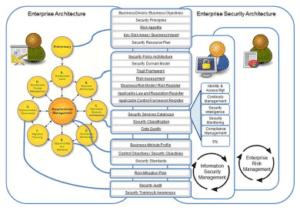 Integración de riesgo y seguridad con TOGAF ADM