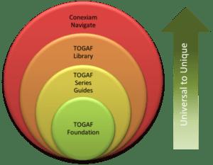 TOGAF知识体系