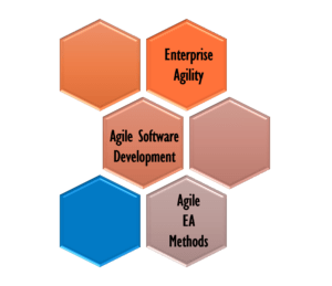 Agilidad y arquitectura empresarial