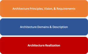Architecture Framework Components