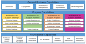 EA Capability Reference Architecture