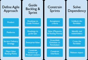 敏捷和企业架构工作产品
