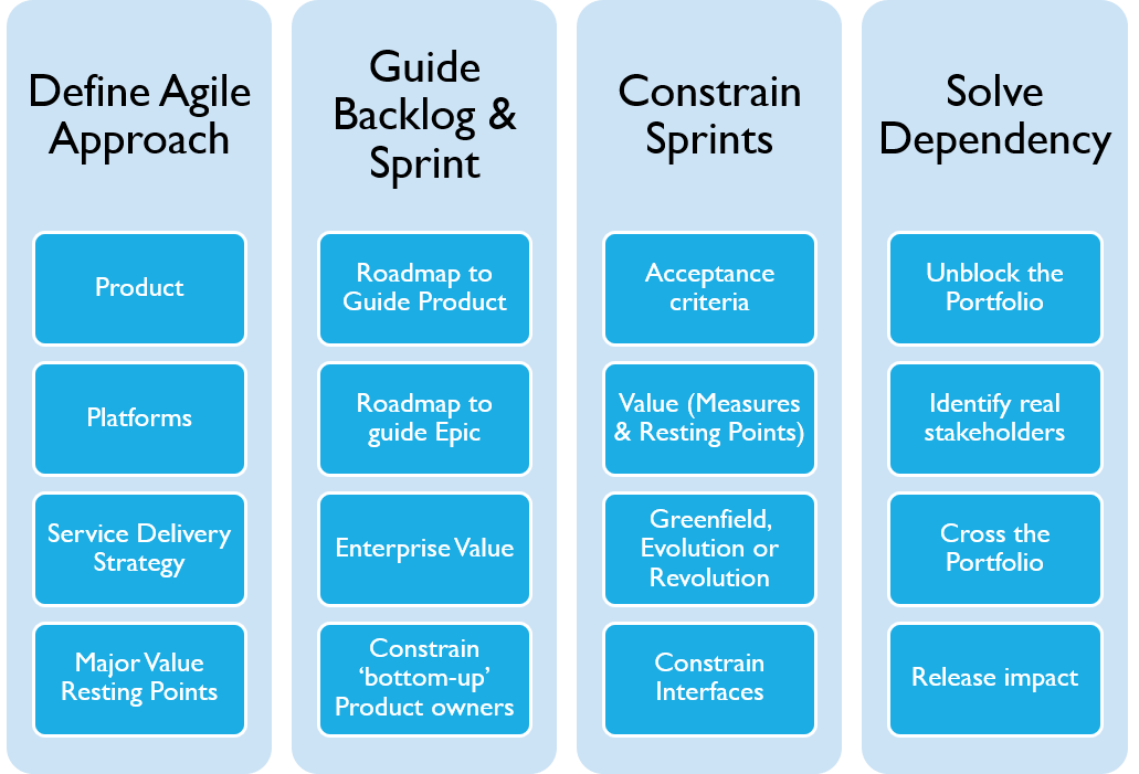 Agile and Enterprise Architecture Work Product