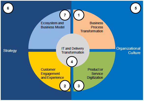 Seven Levers of Digital Transformation
