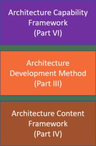 3 Useful Parts of TOGAF