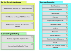 BIAN Banking Industry Architecture Reference Model