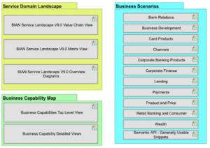 Modelo de referência da arquitetura do setor bancário BIAN