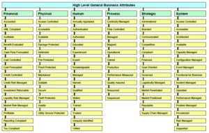 Perfil de atributos comerciales generales de SABSA