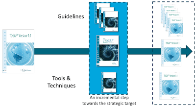 TOGAF 9.2 Structure Change
