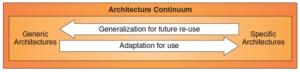TOGAF Architecture Continuum