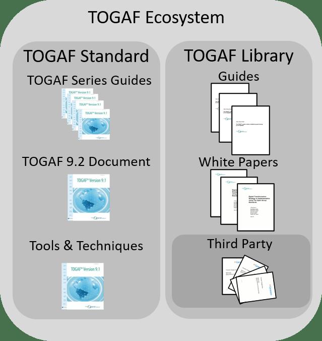 Ecosistema estándar TOGAF