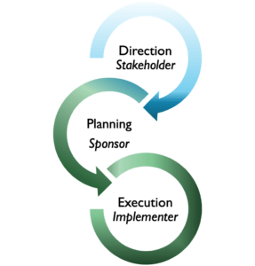 Architecture Decision Cycle