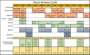 Classic Business Cycle