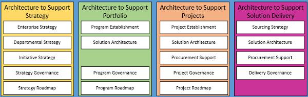 企业架构能力模型