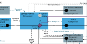 Detalhe conceitual de serviço IT4IT