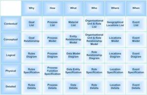 Zachman Enterprise Architecture Framework
