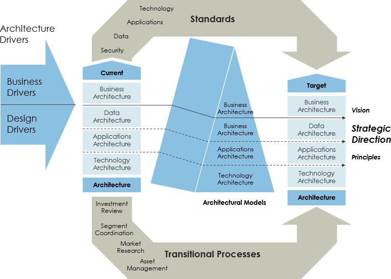 Federal Enterprise Architecture Framework